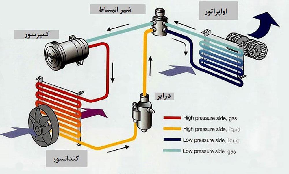 سیکل تبرید تراکمی-فروش گاز مبرد دانوس